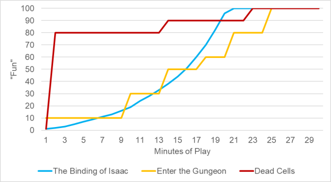 Rogue Like Fun Graph